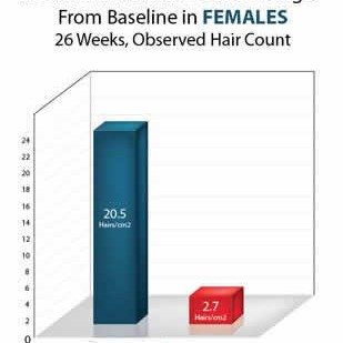 terminal_hair_count_chart_female