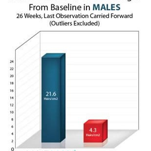 terminal_hair_count_chart_male